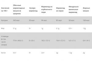 Сравнительная таблица калорийность кето мармелада и обычного.
