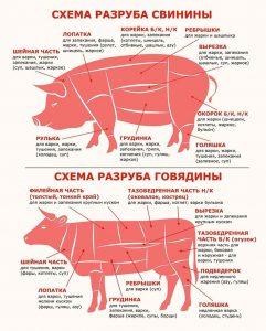 Классификация свиных и говяжьих стеков. Виды свиных стежков - рубленое мясо.