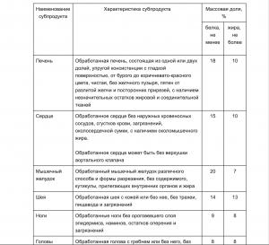 Таблица калорийности куриных субпродуктов согласно ГОСТу.