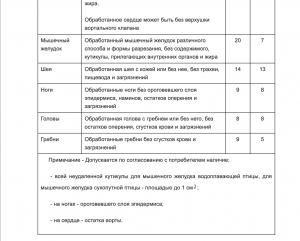 2 Таблица калорийности куриных субпродуктов согласно ГОСТу.