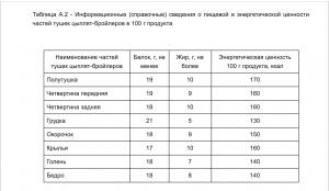 Калорийность тушки цыпленка и субпродуктов согласно ГОСТу.