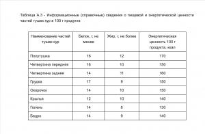 Калорийность куриной тушки и субпродуктов согласно ГОСТу.