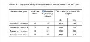 Калорийность гусной тушки и субпродуктов согласно ГОСТу.