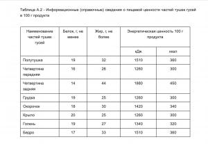 Калорийность гусиной тушки и субпродуктов согласно ГОСТу.