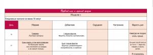 Таблица программы отказа от углеводов за 4 недели - кет диета для новичков.