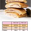 Страница из книги с рецептами кето выпечки - рецепт кето пирожков с ветчиной и сыром.