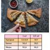 Страница из книги с рецептами кето выпечки - рецепт кето чебурека.