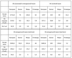 Сравнительная таблица пищевой и энергетической ценности КБЖУ для кето пельменей из разно муки.